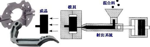 金屬射出,金屬粉末射出成型,MIN,-志泰模具-